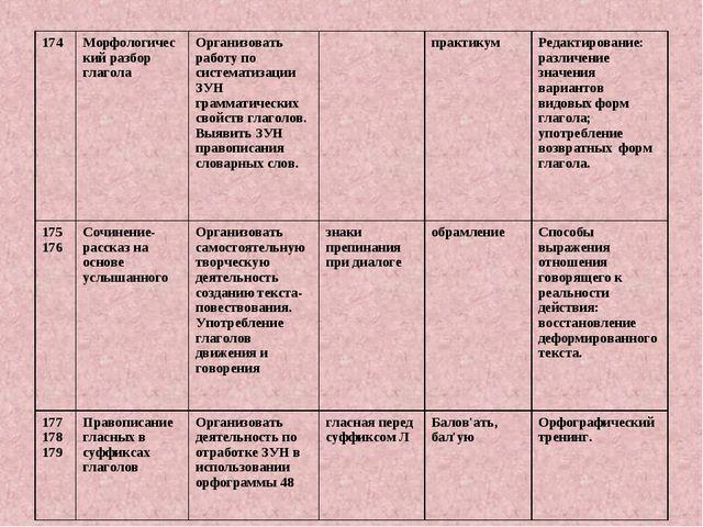 174Морфологический разбор глаголаОрганизовать работу по систематизации ЗУН...