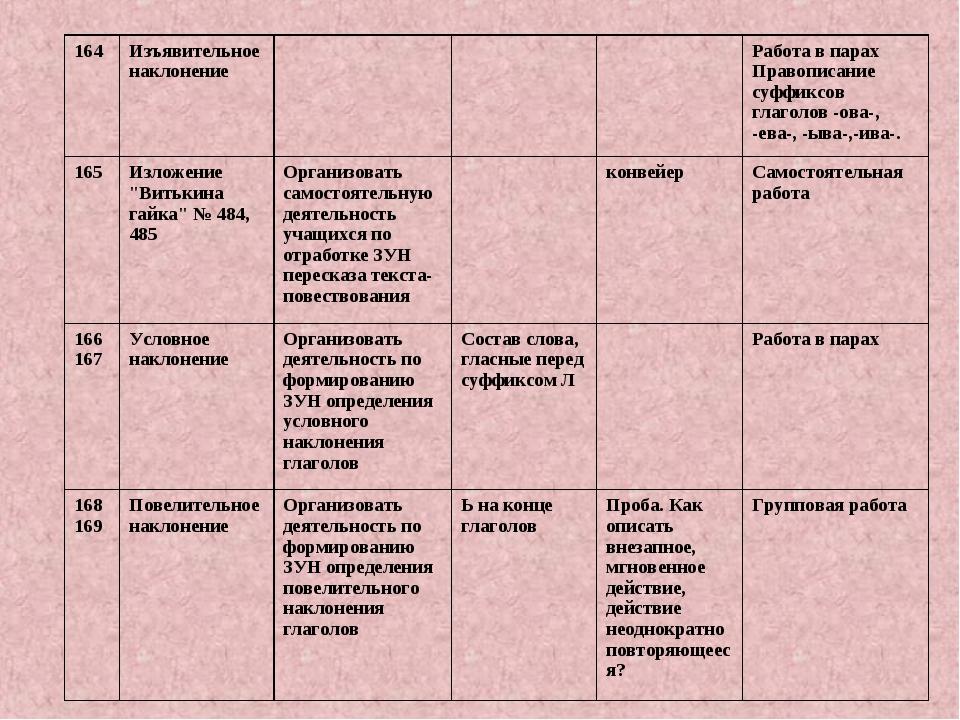 164Изъявительное наклонениеРабота в парах Правописание суффиксов глаголо...