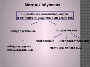 Методы обучения По степени самостоятельности и активности мышления школьников