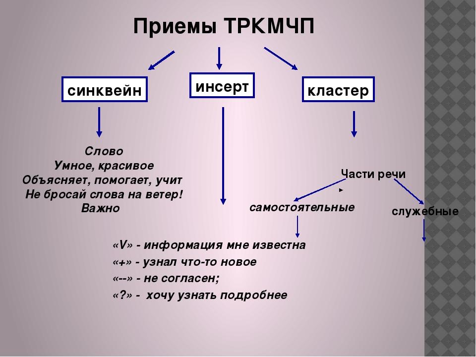 Приемы ТРКМЧП синквейн инсерт кластер «V» - информация мне известна «+» - узн...