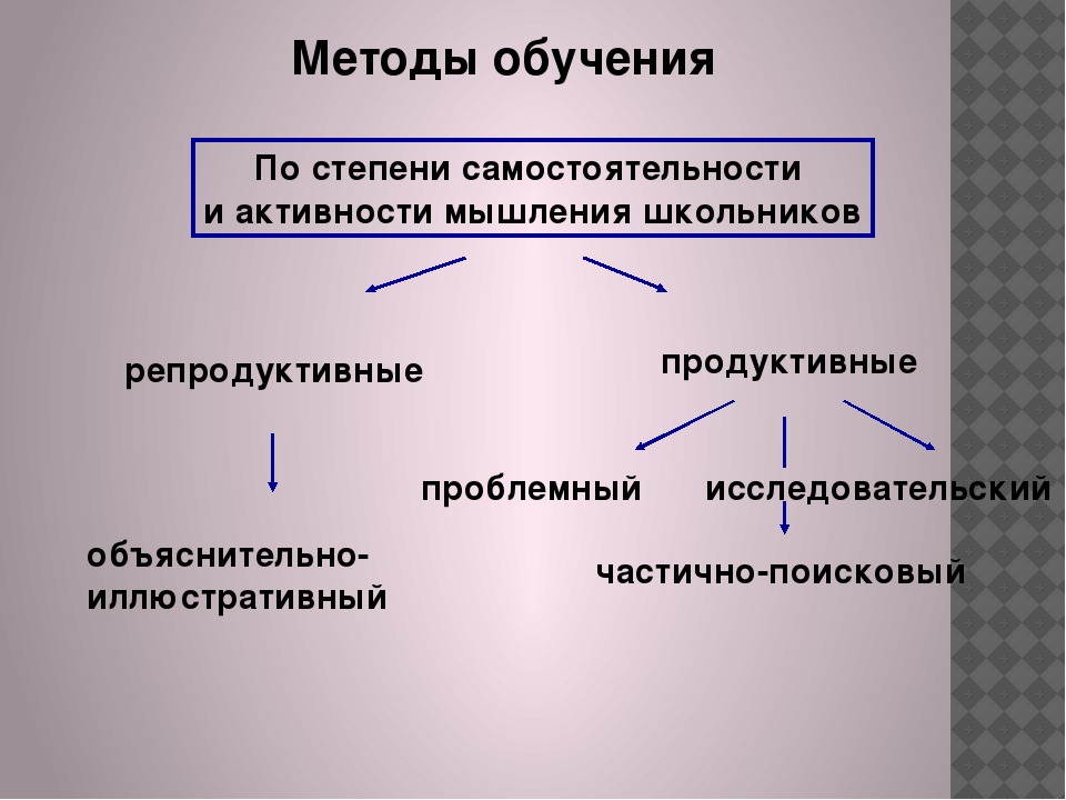 Методы обучения По степени самостоятельности и активности мышления школьников...