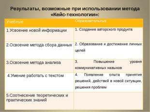 Результаты, возможные при использовании метода «Кейс-технологии»: Учебные Обр