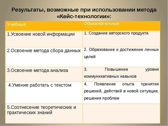 Результаты, возможные при использовании метода «Кейс-технологии»: Учебные Обр...