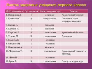 Ф.И. учащегосяГр. здоровьяФизкультурная гр.Диагноз 1. Водовских Л.Iоснов