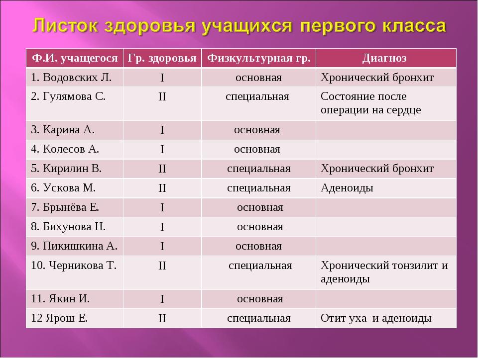 Ф.И. учащегосяГр. здоровьяФизкультурная гр.Диагноз 1. Водовских Л.Iоснов...