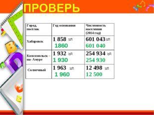 Город, посёлокГод основанияЧисленность населения (2014 год) Хабаровск1858