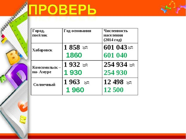 Город, посёлокГод основанияЧисленность населения (2014 год) Хабаровск1858...