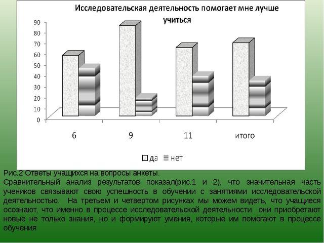 Рис.2 Ответы учащихся на вопросы анкеты. Сравнительный анализ результатов пок...