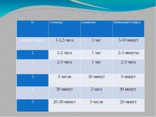№ телевизор компьютер Мобильный телефон норма в день 1-1,5 часа 1 час 5-10 м