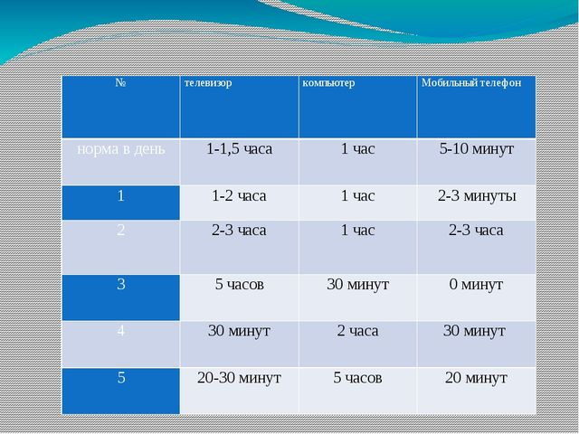 № телевизор компьютер Мобильный телефон норма в день 1-1,5 часа 1 час 5-10 м...