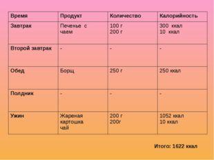 Итого: 1622 ккал Время Продукт Количество Калорийность Завтрак Печенье с чаем