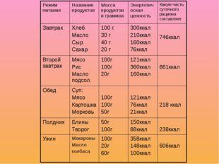 Режим питания Название продуктов Масса продуктов в граммах Энергетическая цен