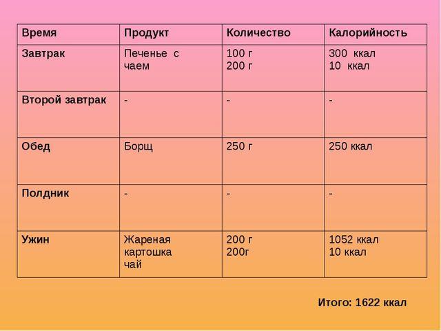 Итого: 1622 ккал Время Продукт Количество Калорийность Завтрак Печенье с чаем...