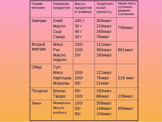 рацион питания в граммах для набора массы
