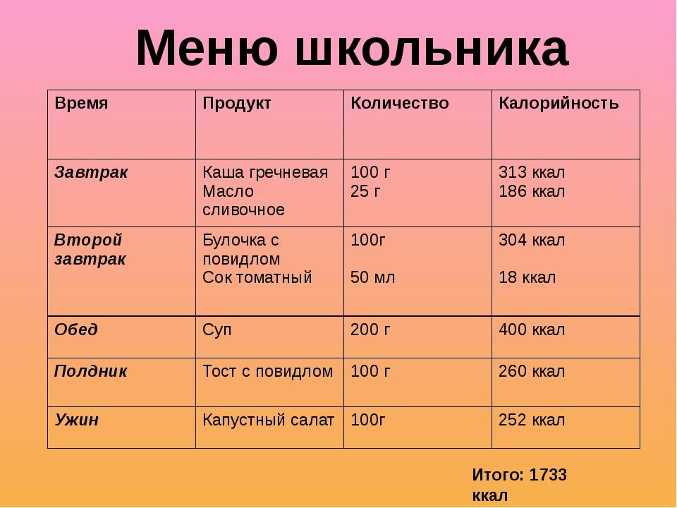 Меню школьника Итого: 1733 ккал Время Продукт Количество Калорийность Завтрак...