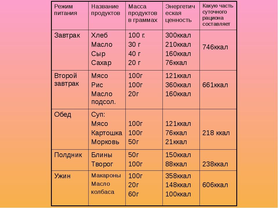 Режим питания Название продуктов Масса продуктов в граммах Энергетическая цен...