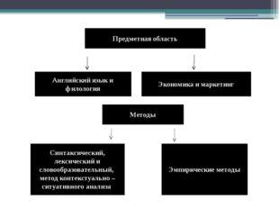 Предметная область Английский язык и филология Экономика и маркетинг Методы