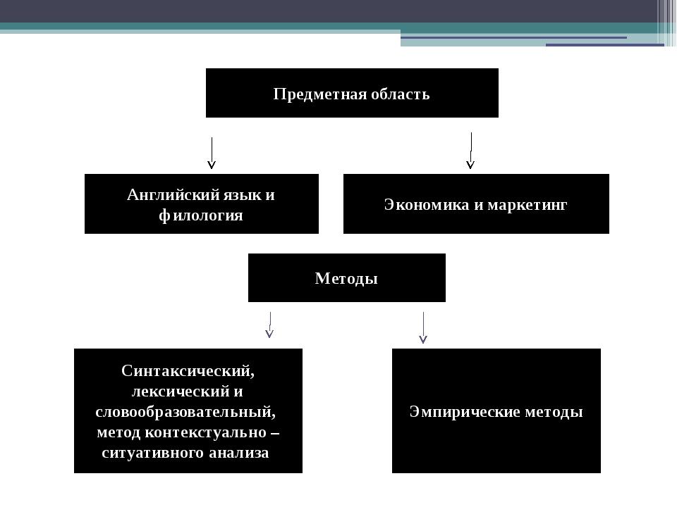 Предметная область Английский язык и филология Экономика и маркетинг Методы...
