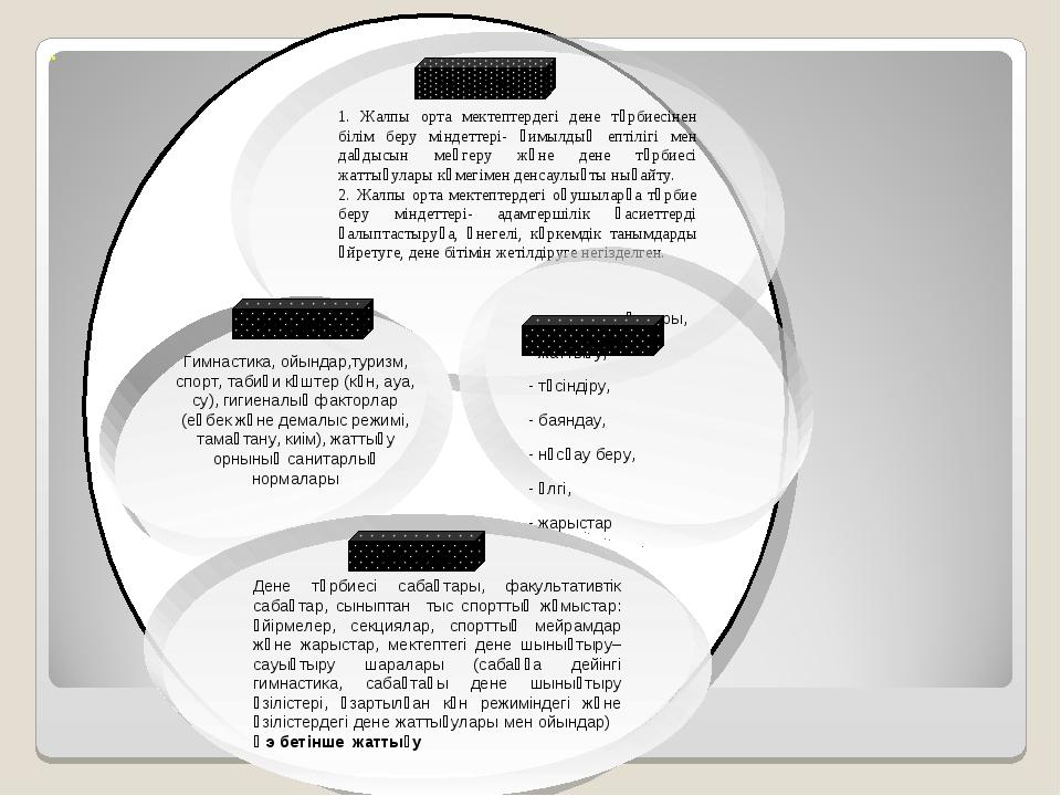 . 1. Жалпы орта мектептердегі дене тәрбиесінен білім беру міндеттері- қимылды...