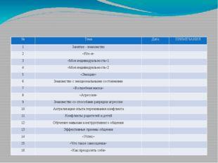 Календарно-тематический план программы «Я в этом мире» групповая работа № Те