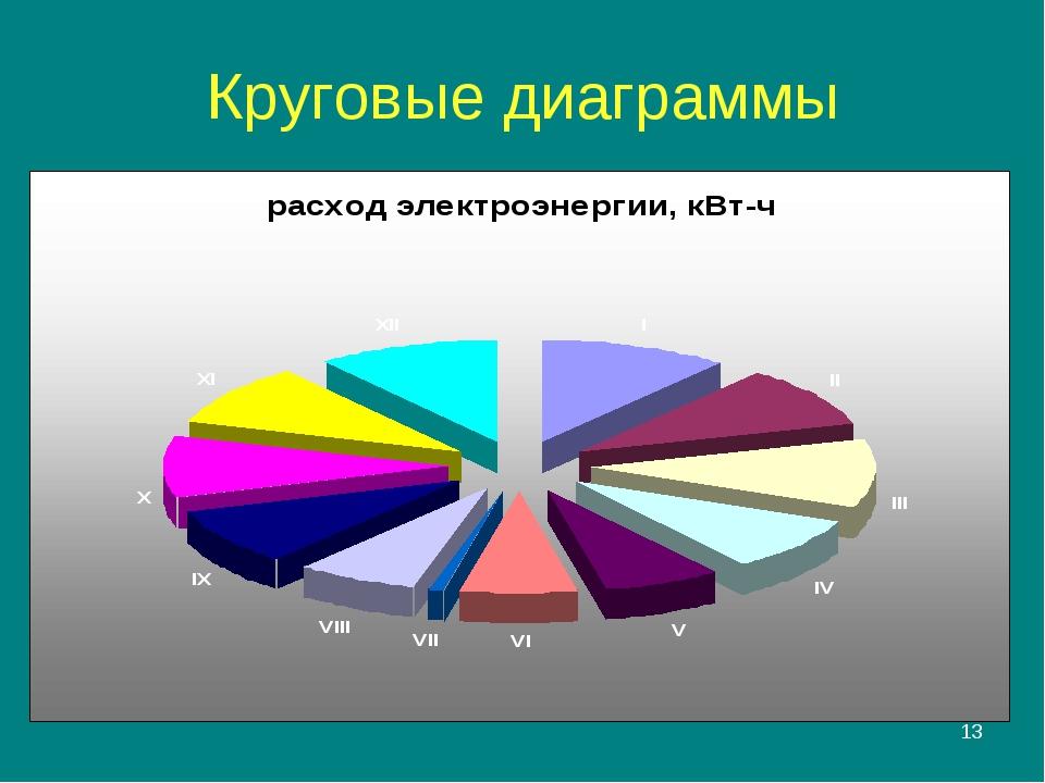 * Круговые диаграммы