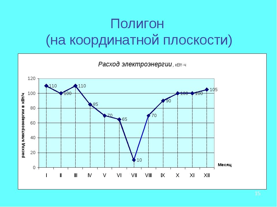 * Полигон (на координатной плоскости)