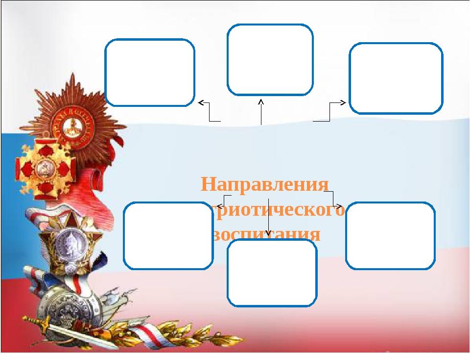 Направления патриотического воспитания Внеурочная деятельность Интегриро-ван...