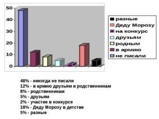 48% - никогда не писали 12% - в армию друзьям и родственникам 8% - родственни
