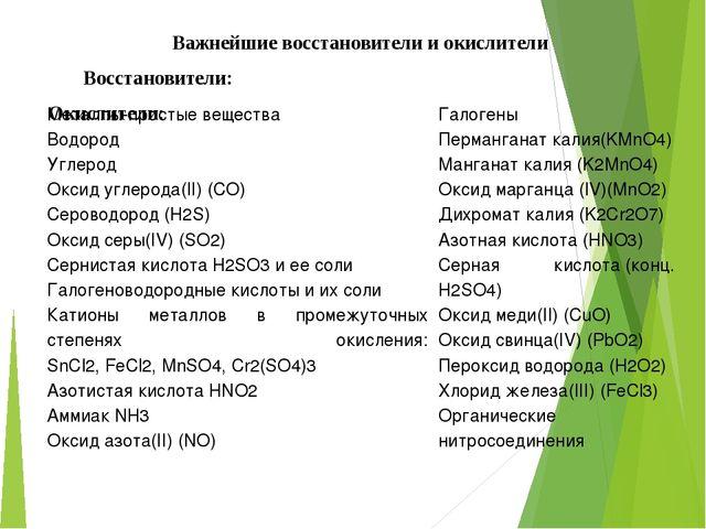 Важнейшие восстановители и окислители Восстановители: Окислители: Металлы-пр...