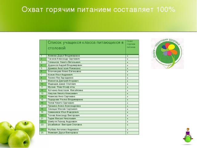 Охват горячим питанием составляет 100%   Список учащихся класса питающихся...