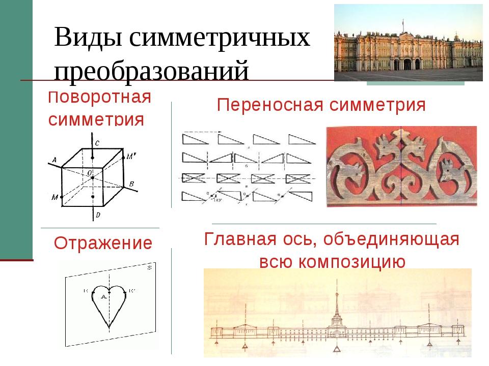 Виды симметричных преобразований Поворотная симметрия Отражение Переносная си...