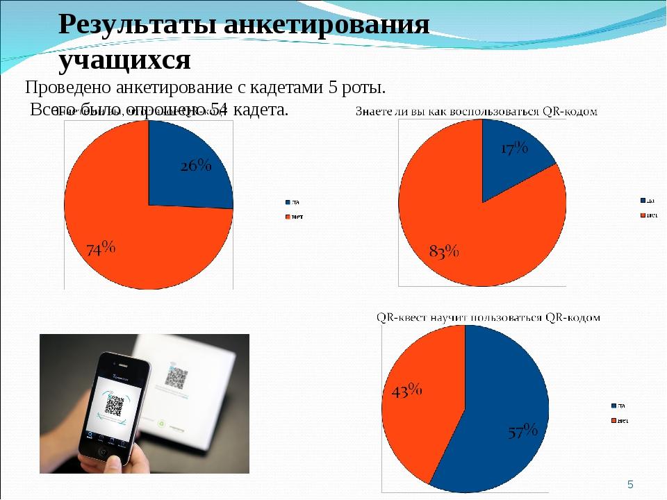 * Результаты анкетирования учащихся Проведено анкетирование с кадетами 5 роты...