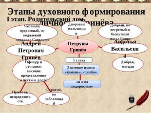 Этапы духовного формирования личности Гринёва I этап. Родительский дом. Честн