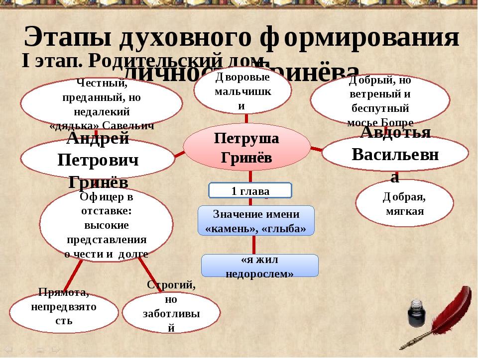 Этапы духовного формирования личности Гринёва I этап. Родительский дом. Честн...