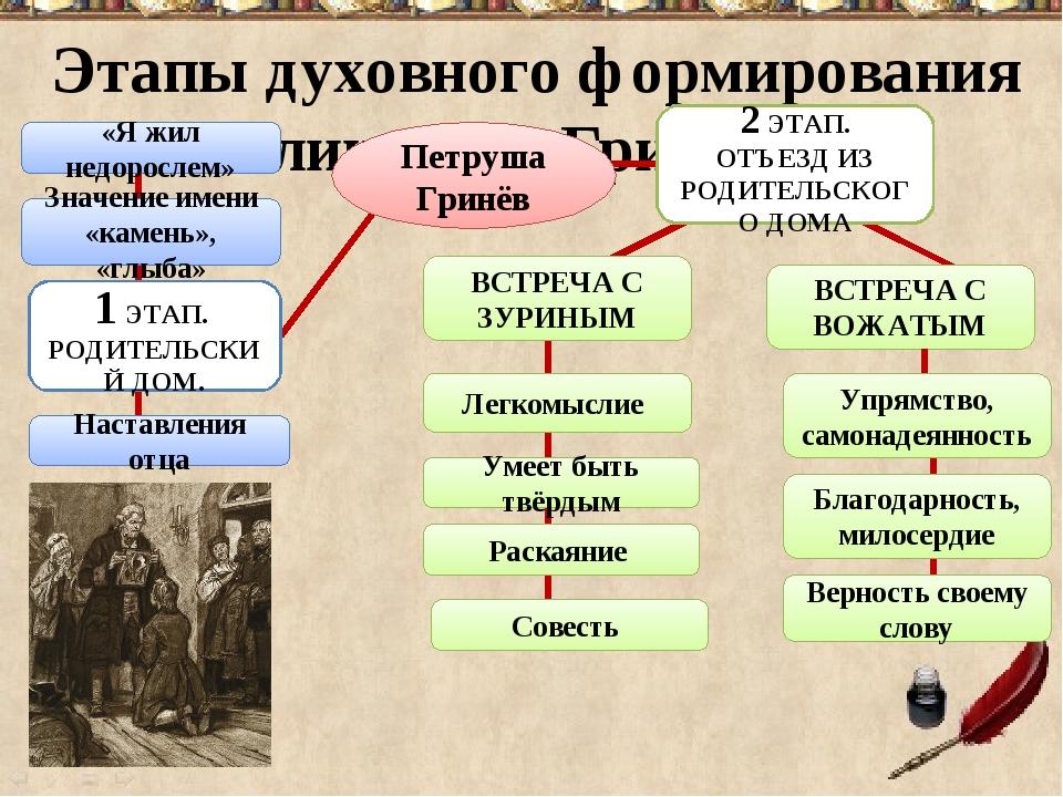 Этапы духовного формирования личности Гринёва Значение имени «камень», «глыба...