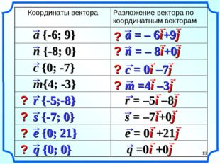 ? ? ? ? ? ? ? ? * Координаты вектораРазложение вектора по координатным векто