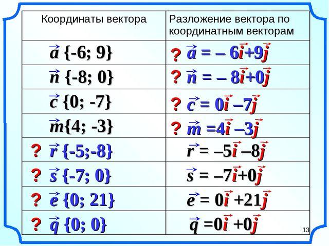 ? ? ? ? ? ? ? ? * Координаты вектораРазложение вектора по координатным векто...
