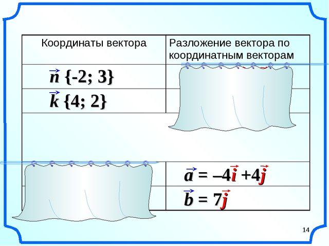 * Координаты вектораРазложение вектора по координатным векторам