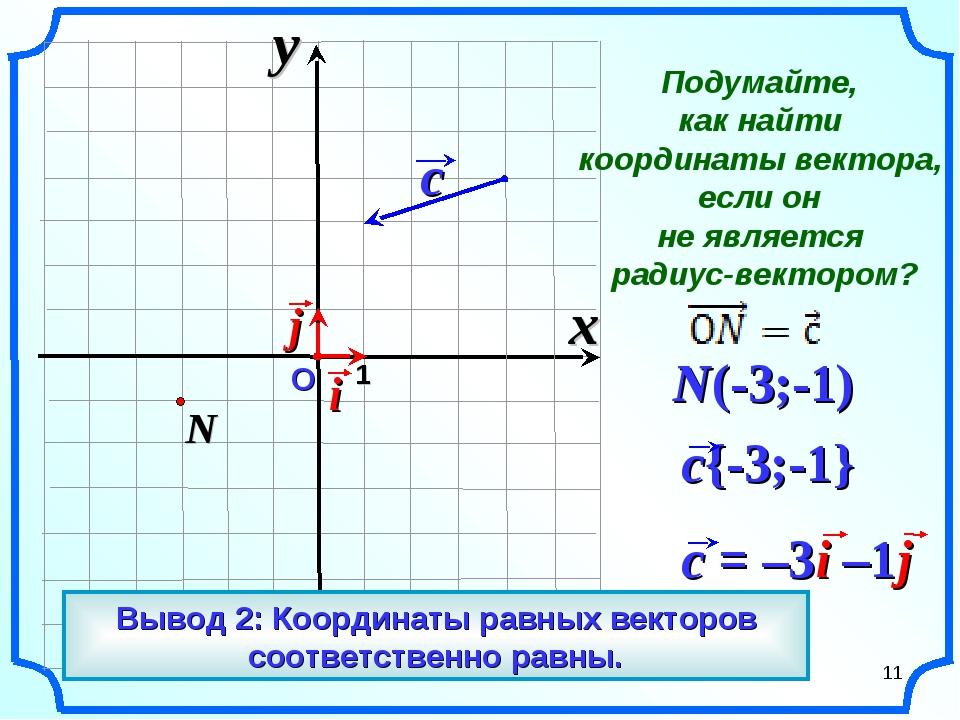 О 1 N(-3;-1) x y Вывод 2: Координаты равных векторов соответственно равны. *...