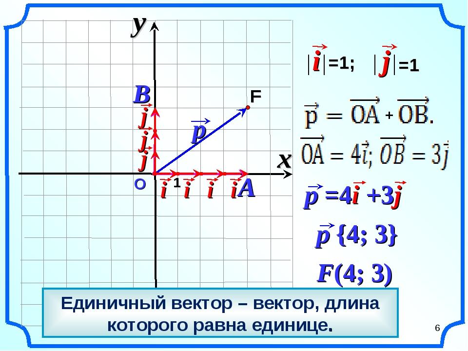 О F(4; 3) x y 1 * Единичный вектор – вектор, длина которого равна единице.