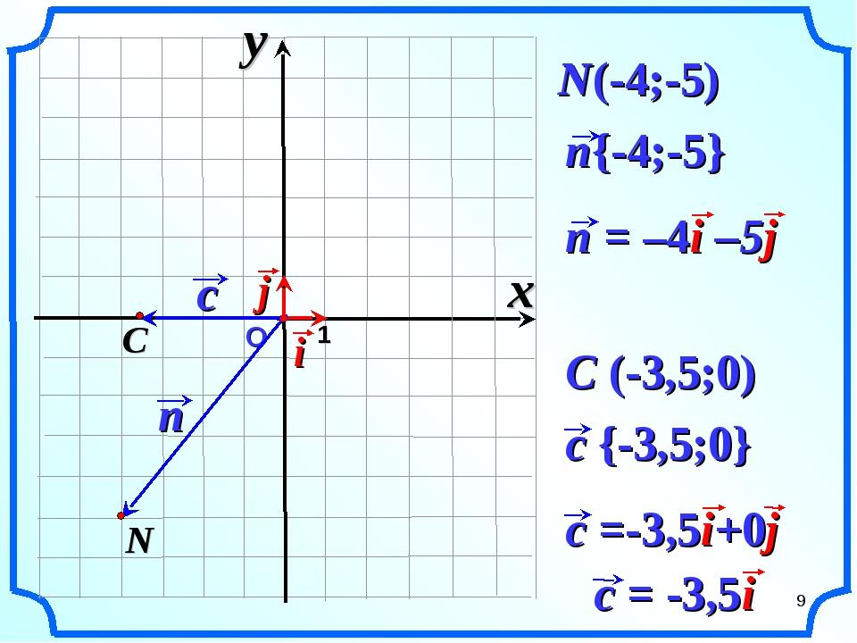 О 1 N(-4;-5) C (-3,5;0) x y *