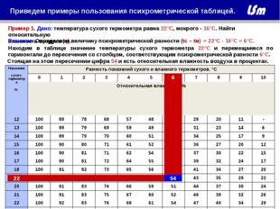 22 54 6 Пример 1. Дано: температура сухого термометра равна 22°С, мокрого - 1