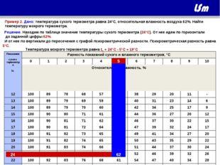 Пример 2. Дано: температура сухого термометра равна 24°C, относительная влажн