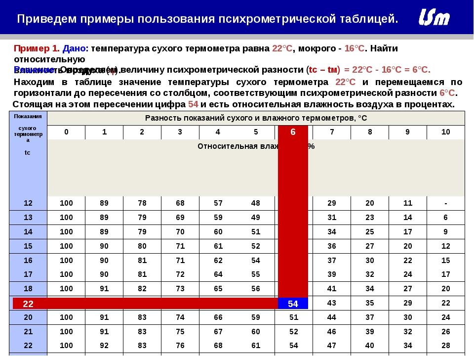 22 54 6 Пример 1. Дано: температура сухого термометра равна 22°С, мокрого - 1...