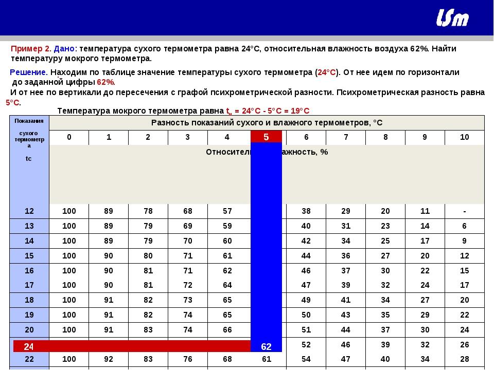 Пример 2. Дано: температура сухого термометра равна 24°C, относительная влажн...