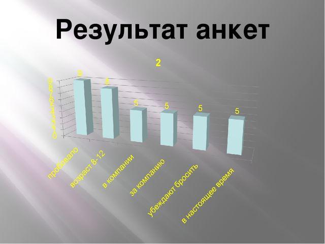 Результат анкет