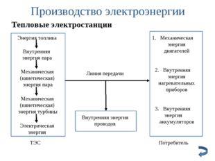 Производство электроэнергии Тепловые электростанции Линия передачи Внутренняя