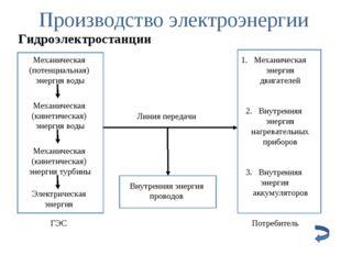 Производство электроэнергии Гидроэлектростанции Линия передачи Внутренняя эне