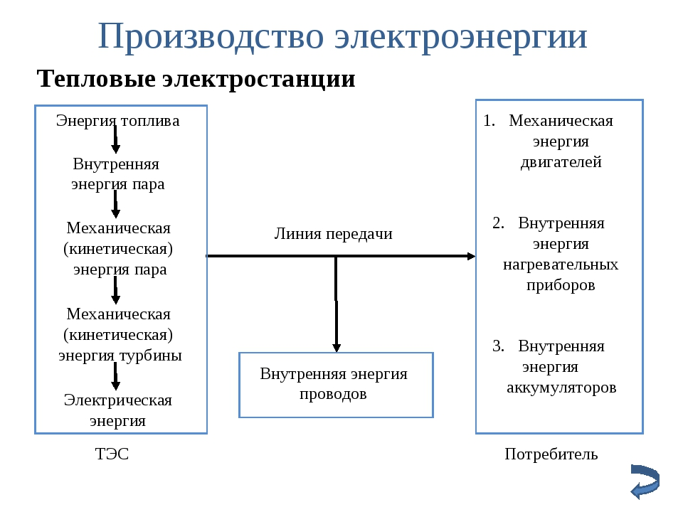 Производство электроэнергии Тепловые электростанции Линия передачи Внутренняя...