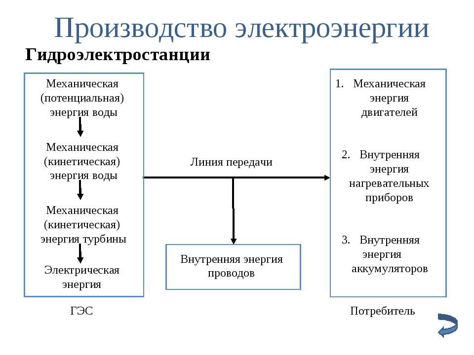 Производство электроэнергии Гидроэлектростанции Линия передачи Внутренняя эне...